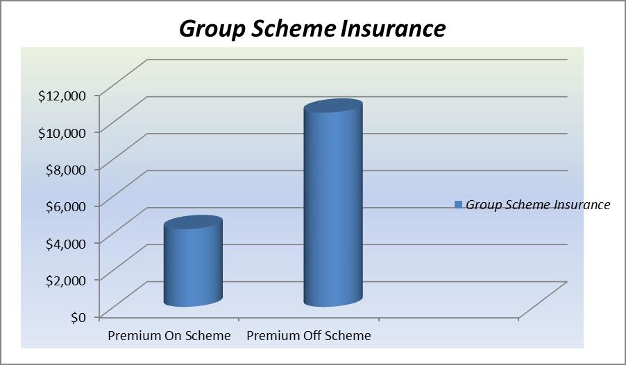 Typical Group Scheme graph